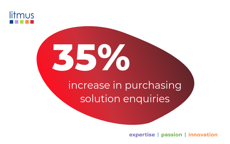 35% increase in enquiries, purchasing solutions